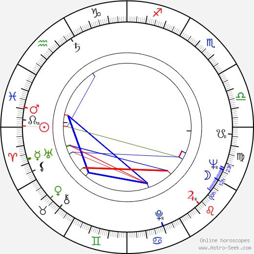 Michail Chergiani tema natale, oroscopo, Michail Chergiani oroscopi gratuiti, astrologia