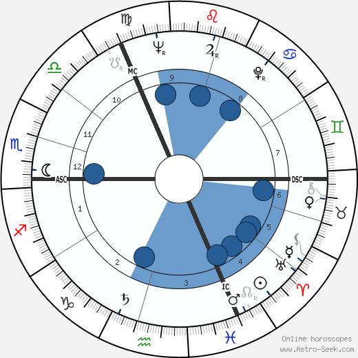 Peter Edward Walker wikipedia, horoscope, astrology, instagram