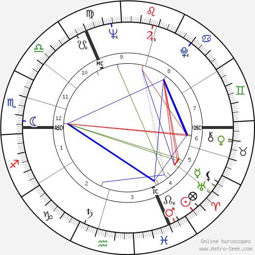 Peter Edward Walker день рождения гороскоп, Peter Edward Walker Натальная карта онлайн