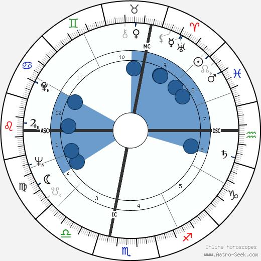 Pierre Grillet wikipedia, horoscope, astrology, instagram