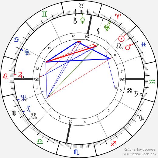 Pierre Grillet tema natale, oroscopo, Pierre Grillet oroscopi gratuiti, astrologia