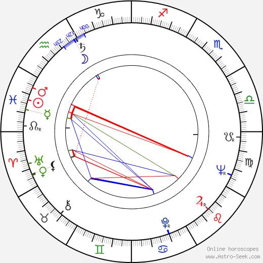 Richard Liberty birth chart, Richard Liberty astro natal horoscope, astrology