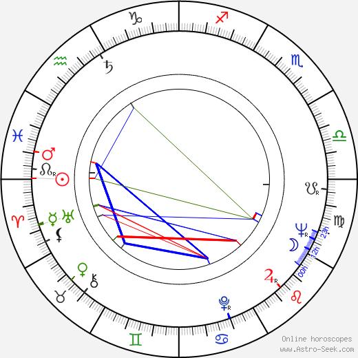 Robert East astro natal birth chart, Robert East horoscope, astrology