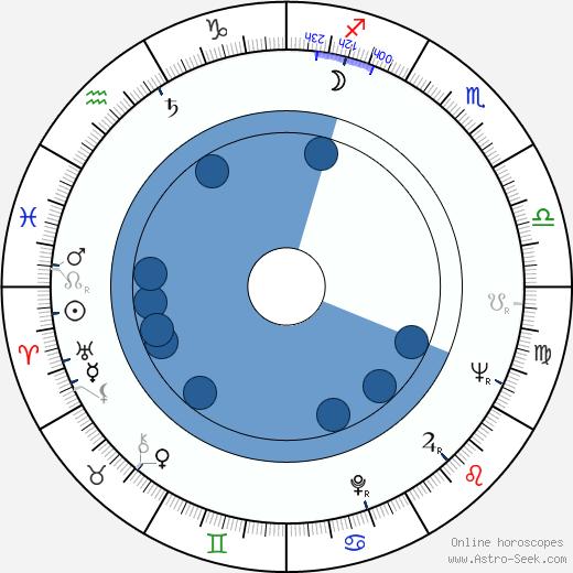 Roberto Farias wikipedia, horoscope, astrology, instagram