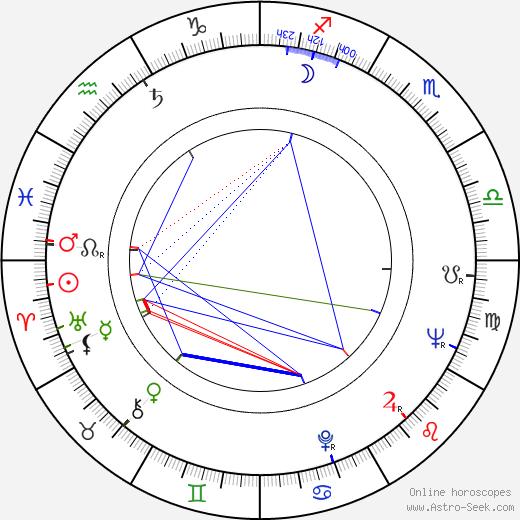 Roberto Farias astro natal birth chart, Roberto Farias horoscope, astrology