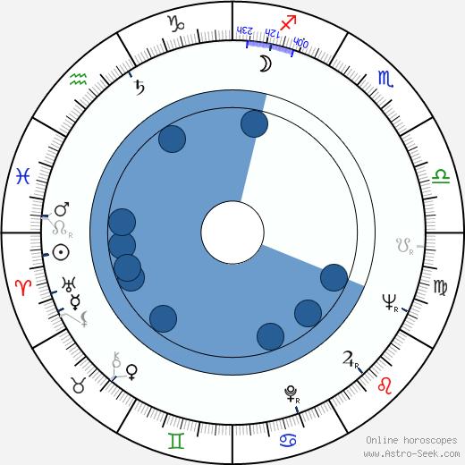 Ron Winston wikipedia, horoscope, astrology, instagram