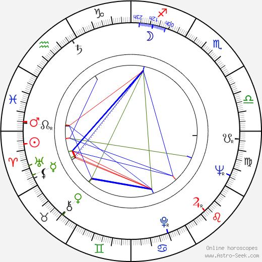 Ron Winston tema natale, oroscopo, Ron Winston oroscopi gratuiti, astrologia