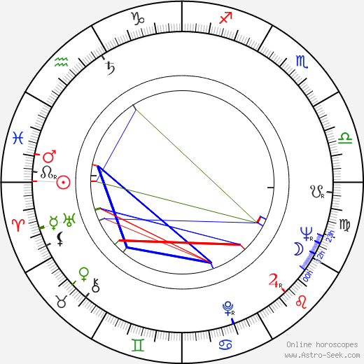 Ryszard Kotys birth chart, Ryszard Kotys astro natal horoscope, astrology