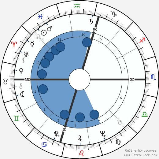 Salvatore Ligresti wikipedia, horoscope, astrology, instagram