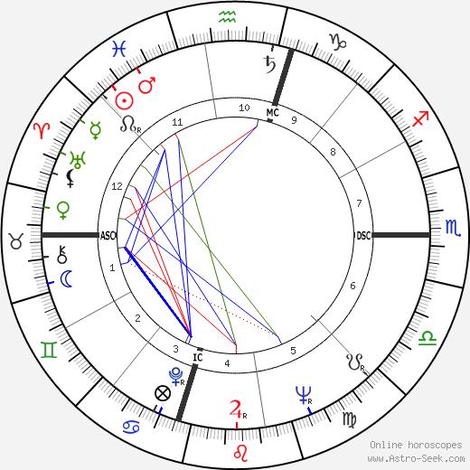 Salvatore Ligresti день рождения гороскоп, Salvatore Ligresti Натальная карта онлайн