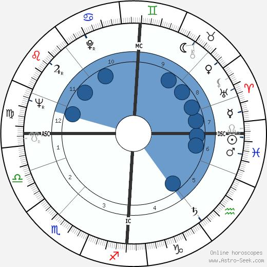 Simo Hannula wikipedia, horoscope, astrology, instagram