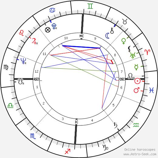 Simo Hannula день рождения гороскоп, Simo Hannula Натальная карта онлайн