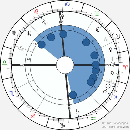 Stephan A. Lehrieder wikipedia, horoscope, astrology, instagram