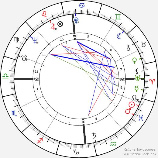 Stephan A. Lehrieder birth chart, Stephan A. Lehrieder astro natal horoscope, astrology