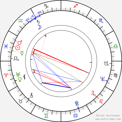 Томас Милиан Tomas Milian день рождения гороскоп, Tomas Milian Натальная карта онлайн