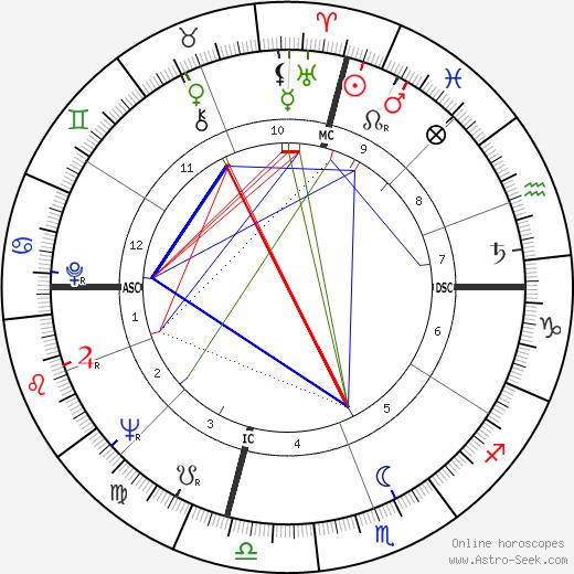 Wes Santee tema natale, oroscopo, Wes Santee oroscopi gratuiti, astrologia