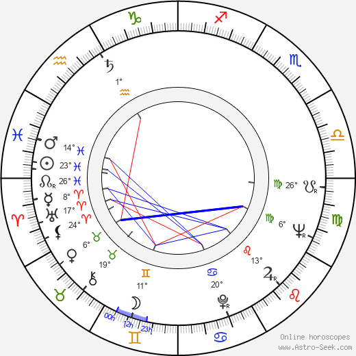 Zdenek Sirový birth chart, biography, wikipedia 2018, 2019