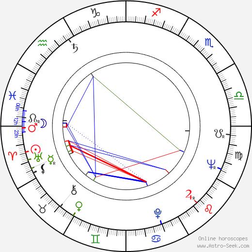 Alena Tománková день рождения гороскоп, Alena Tománková Натальная карта онлайн