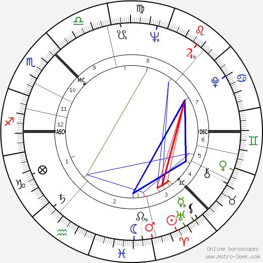 Andrei Tarkovsky astro natal birth chart, Andrei Tarkovsky horoscope, astrology