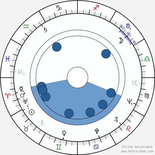 Angela Mortimer wikipedia, horoscope, astrology, instagram