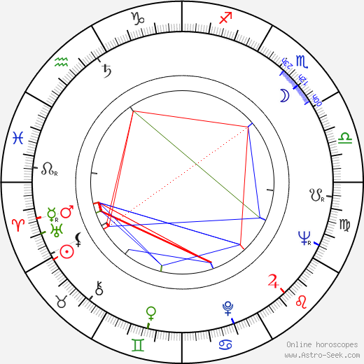 Angela Mortimer tema natale, oroscopo, Angela Mortimer oroscopi gratuiti, astrologia