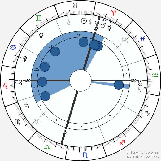 Anouk Aimée wikipedia, horoscope, astrology, instagram