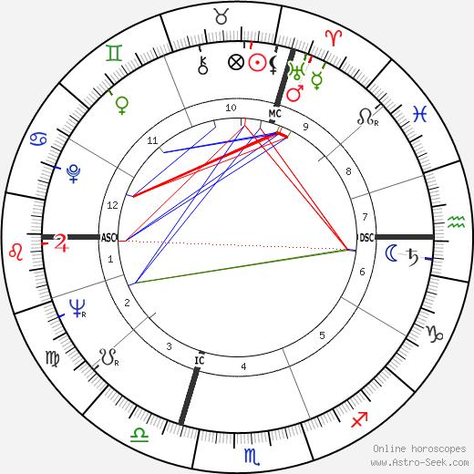 Анук Эме Anouk Aimée день рождения гороскоп, Anouk Aimée Натальная карта онлайн