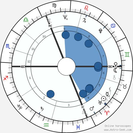 Armin Jordan wikipedia, horoscope, astrology, instagram