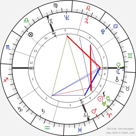 Armin Jordan tema natale, oroscopo, Armin Jordan oroscopi gratuiti, astrologia