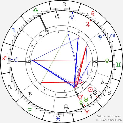 Arrigo Cipriani tema natale, oroscopo, Arrigo Cipriani oroscopi gratuiti, astrologia