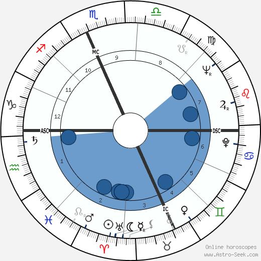 Bill Hardman wikipedia, horoscope, astrology, instagram