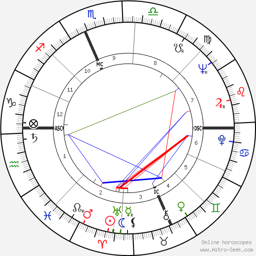Bill Hardman astro natal birth chart, Bill Hardman horoscope, astrology