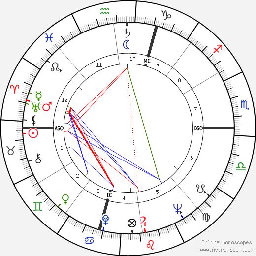 Кейси Кейсем Casey Kasem день рождения гороскоп, Casey Kasem Натальная карта онлайн