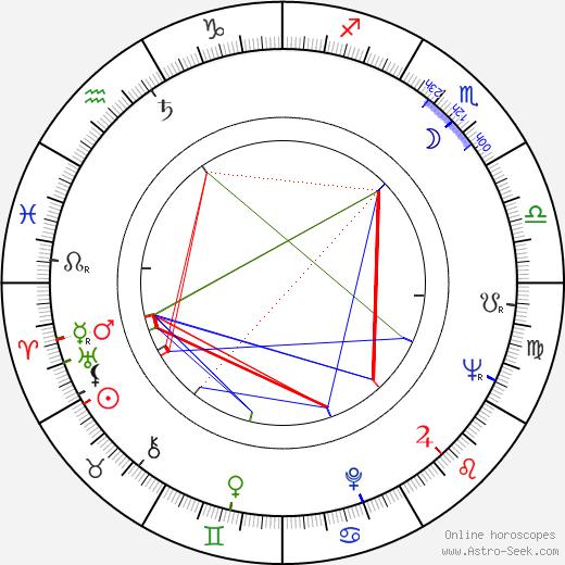 Daniel Melnick astro natal birth chart, Daniel Melnick horoscope, astrology