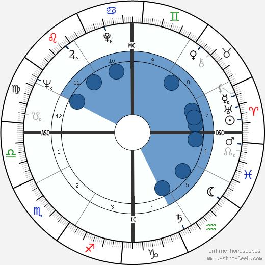 Debbie Reynolds wikipedia, horoscope, astrology, instagram
