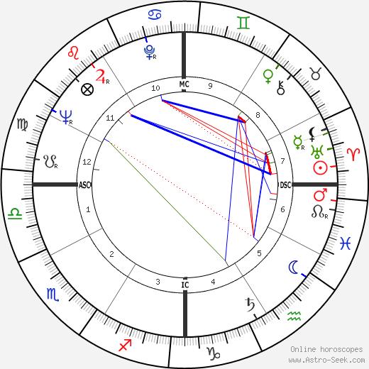 Дебби Рейнольдс Debbie Reynolds день рождения гороскоп, Debbie Reynolds Натальная карта онлайн