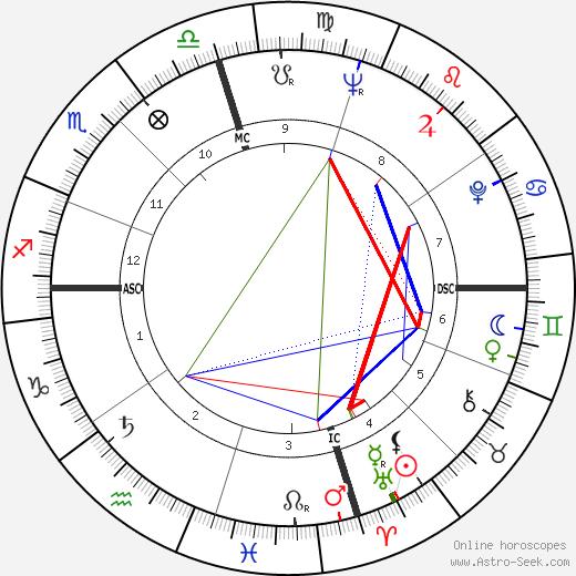 Delphine Seyrig tema natale, oroscopo, Delphine Seyrig oroscopi gratuiti, astrologia