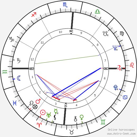 Diane Cilento tema natale, oroscopo, Diane Cilento oroscopi gratuiti, astrologia
