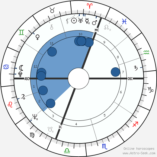 Dino Bruni wikipedia, horoscope, astrology, instagram