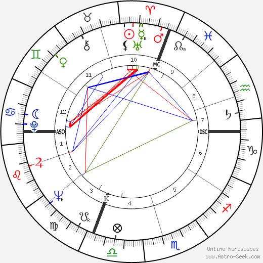 Dino Bruni tema natale, oroscopo, Dino Bruni oroscopi gratuiti, astrologia