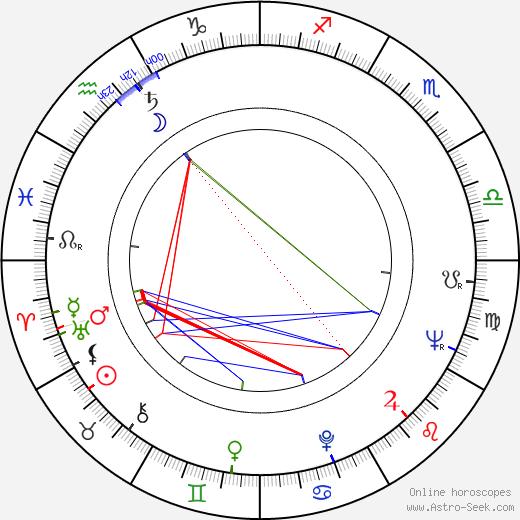 Dušan Janičijević astro natal birth chart, Dušan Janičijević horoscope, astrology