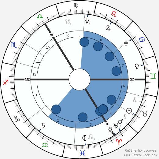Eberhard Maria Körner wikipedia, horoscope, astrology, instagram