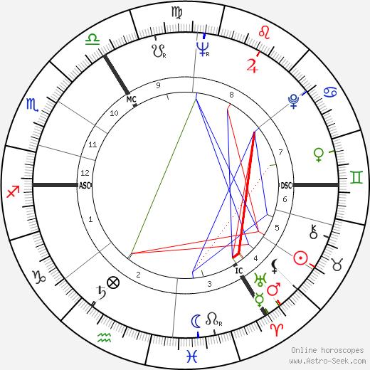 Eberhard Maria Körner birth chart, Eberhard Maria Körner astro natal horoscope, astrology