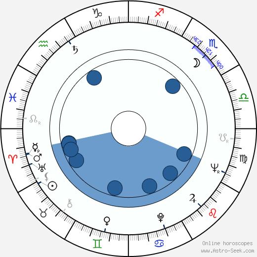 Elaine May wikipedia, horoscope, astrology, instagram