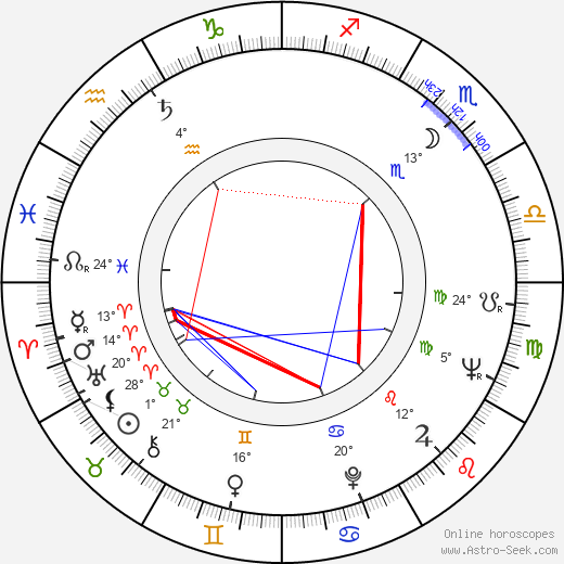 Elaine May birth chart, biography, wikipedia 2019, 2020