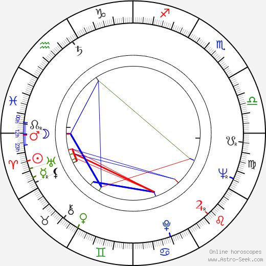 Эстель Харрис Estelle Harris день рождения гороскоп, Estelle Harris Натальная карта онлайн