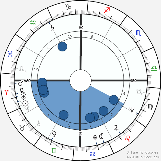 Florencio Carvalho wikipedia, horoscope, astrology, instagram