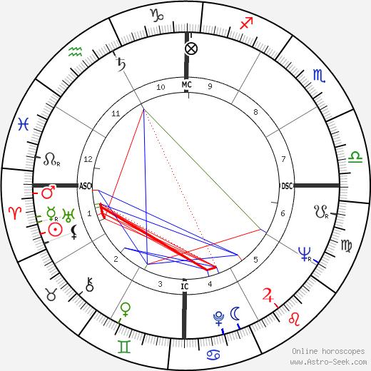 Florencio Carvalho день рождения гороскоп, Florencio Carvalho Натальная карта онлайн