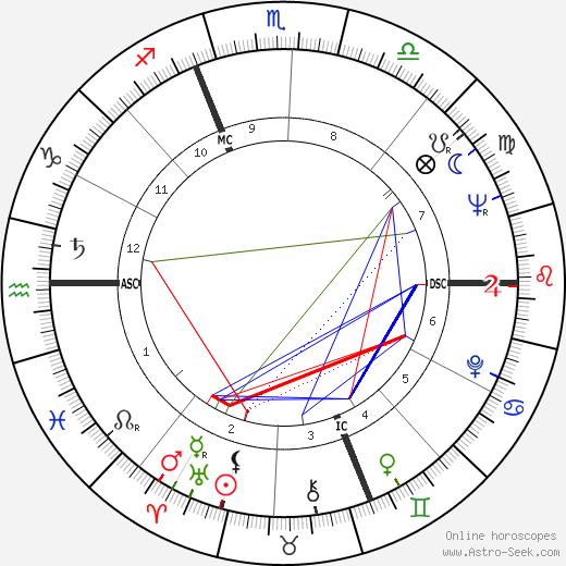 Francesco Zagatti день рождения гороскоп, Francesco Zagatti Натальная карта онлайн