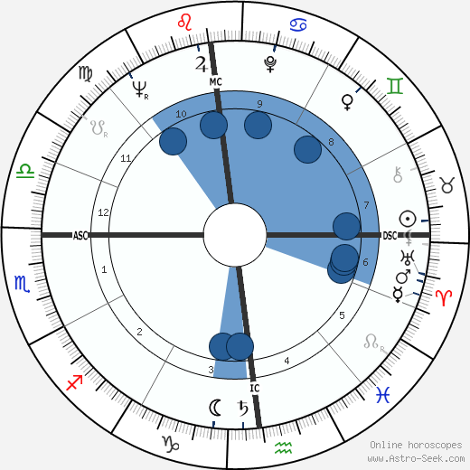 Francis Lai wikipedia, horoscope, astrology, instagram